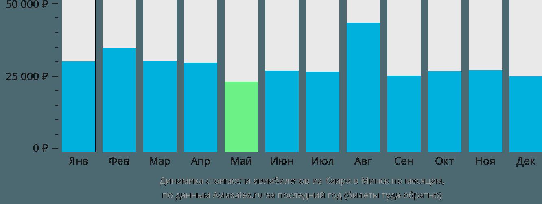 Динамика стоимости авиабилетов из Каира в Минск по месяцам