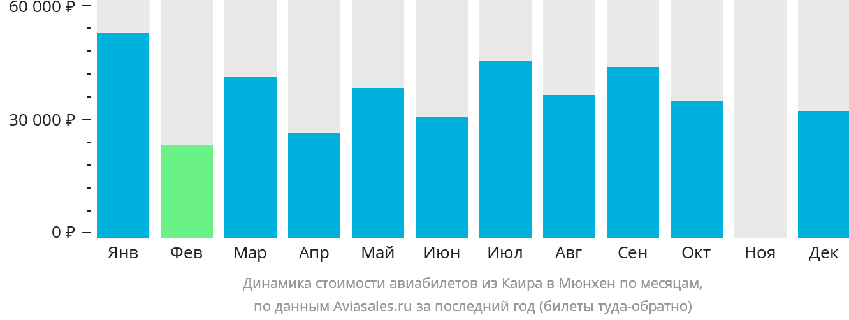 Динамика стоимости авиабилетов из Каира в Мюнхен по месяцам