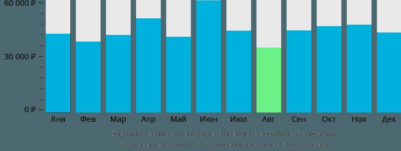 Динамика стоимости авиабилетов из Каира в Малайзию по месяцам