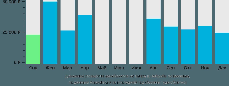 Динамика стоимости авиабилетов из Каира в Найроби по месяцам