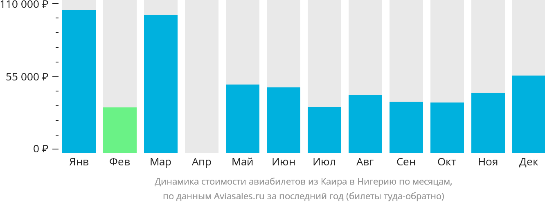 Динамика стоимости авиабилетов из Каира в Нигерию по месяцам