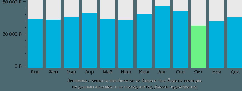 Динамика стоимости авиабилетов из Каира в Нью-Йорк по месяцам