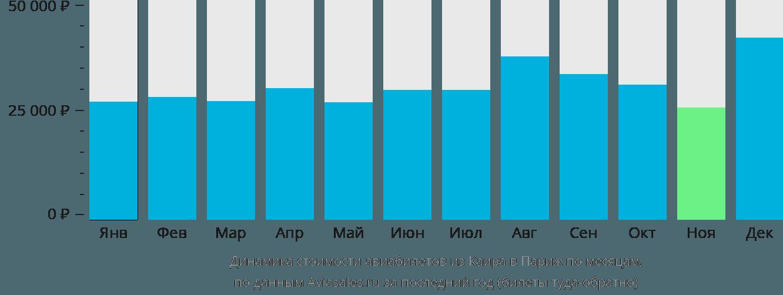 Динамика стоимости авиабилетов из Каира в Париж по месяцам