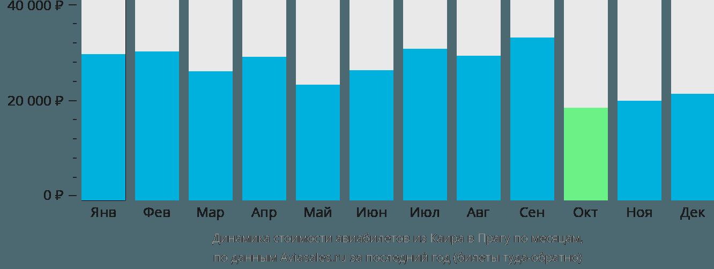 Динамика стоимости авиабилетов из Каира в Прагу по месяцам