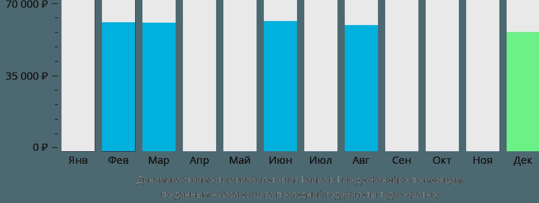 Динамика стоимости авиабилетов из Каира в Рио-де-Жанейро по месяцам
