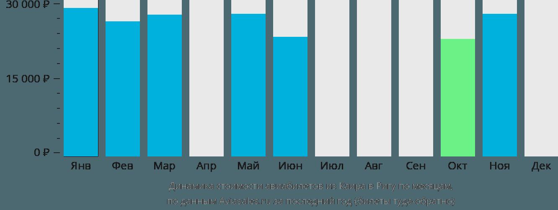 Динамика стоимости авиабилетов из Каира в Ригу по месяцам