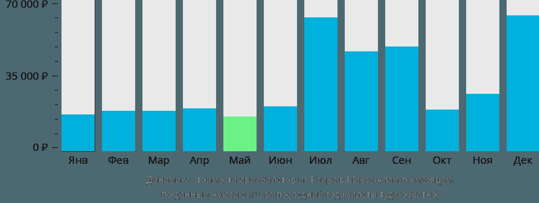 Динамика стоимости авиабилетов из Каира в Марса-Алам по месяцам