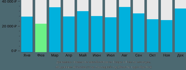 Динамика стоимости авиабилетов из Каира в Рим по месяцам