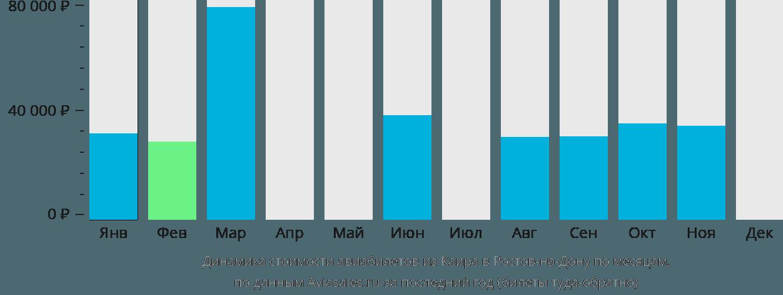 Динамика стоимости авиабилетов из Каира в Ростов-на-Дону по месяцам