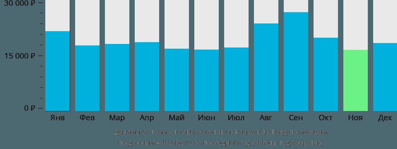 Динамика стоимости авиабилетов из Каира в Эр-Рияд по месяцам