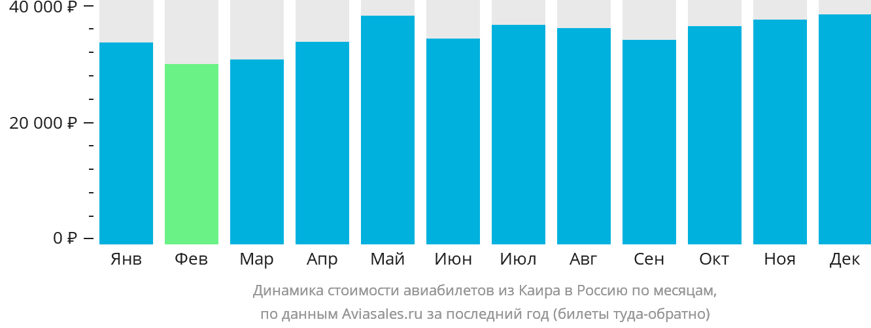 Динамика стоимости авиабилетов из Каира в Россию по месяцам