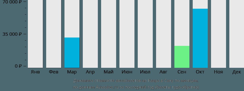 Динамика стоимости авиабилетов из Каира в Сану по месяцам