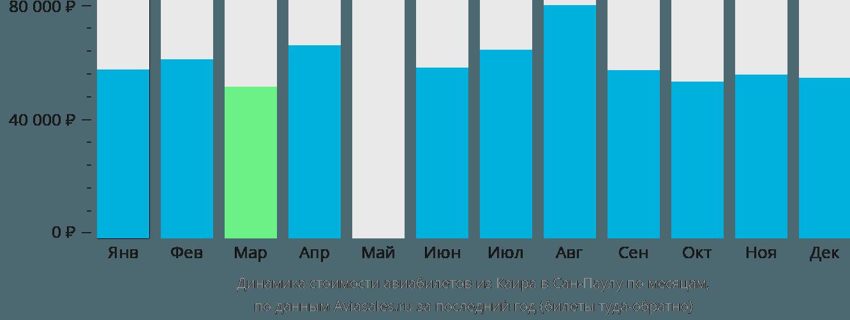 Динамика стоимости авиабилетов из Каира в Сан-Паулу по месяцам
