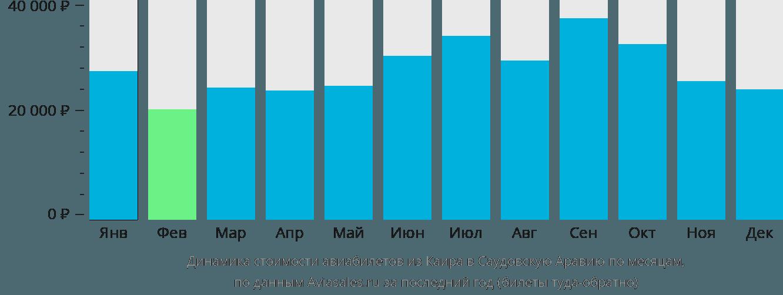 Динамика стоимости авиабилетов из Каира в Саудовскую Аравию по месяцам
