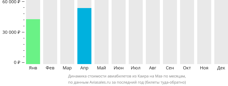 Динамика стоимости авиабилетов из Каира на Маэ по месяцам
