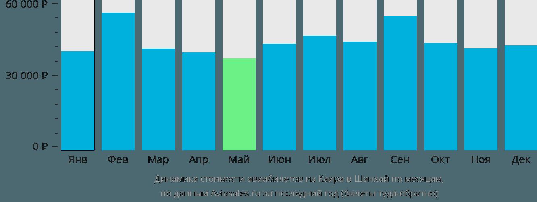 Динамика стоимости авиабилетов из Каира в Шанхай по месяцам