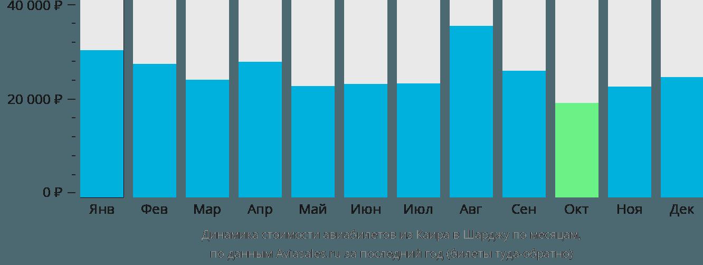 Динамика стоимости авиабилетов из Каира в Шарджу по месяцам