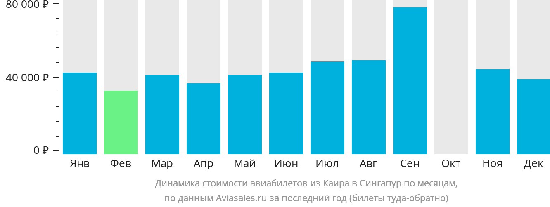 Динамика стоимости авиабилетов из Каира в Сингапур по месяцам