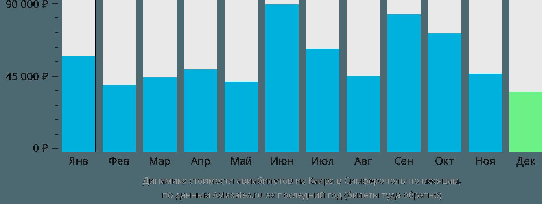 Динамика стоимости авиабилетов из Каира в Симферополь по месяцам