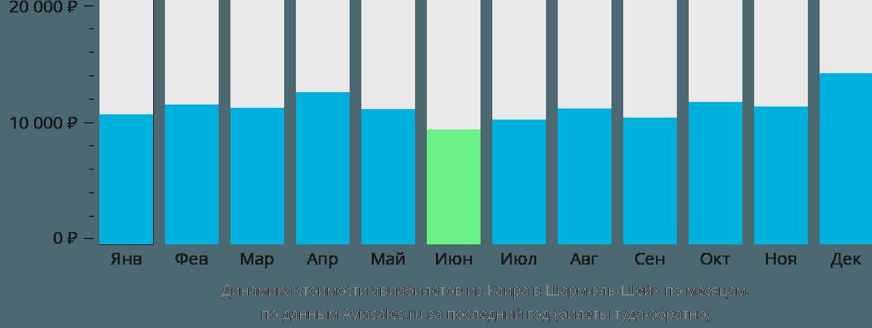 Динамика стоимости авиабилетов из Каира в Шарм-эль-Шейх по месяцам