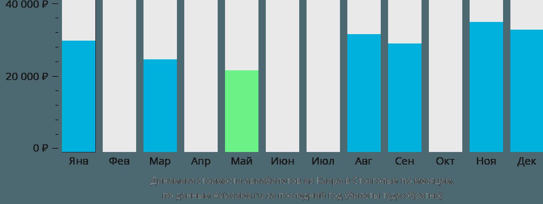 Динамика стоимости авиабилетов из Каира в Стокгольм по месяцам