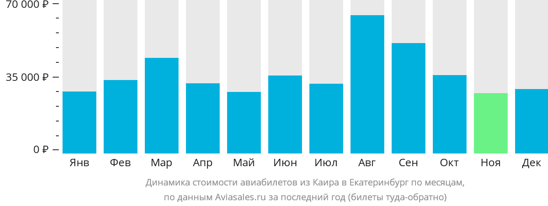 Динамика стоимости авиабилетов из Каира в Екатеринбург по месяцам