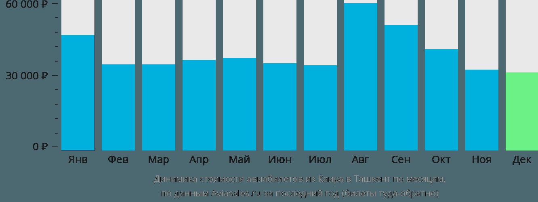 Динамика стоимости авиабилетов из Каира в Ташкент по месяцам
