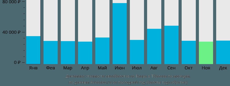 Динамика стоимости авиабилетов из Каира в Тбилиси по месяцам