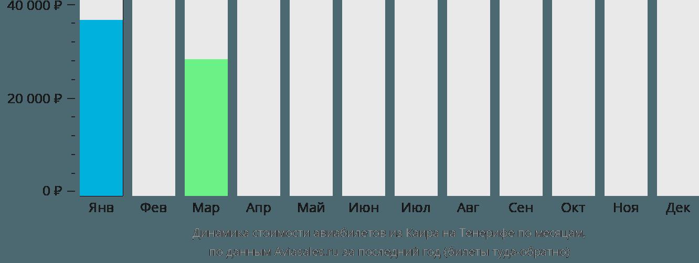 Динамика стоимости авиабилетов из Каира на Тенерифе по месяцам
