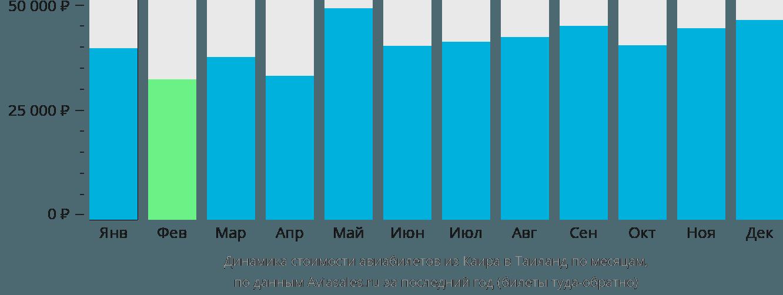 Динамика стоимости авиабилетов из Каира в Таиланд по месяцам
