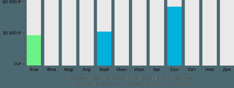 Динамика стоимости авиабилетов из Каира в Таллин по месяцам