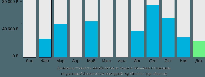 Динамика стоимости авиабилетов из Каира в Тель-Авив по месяцам