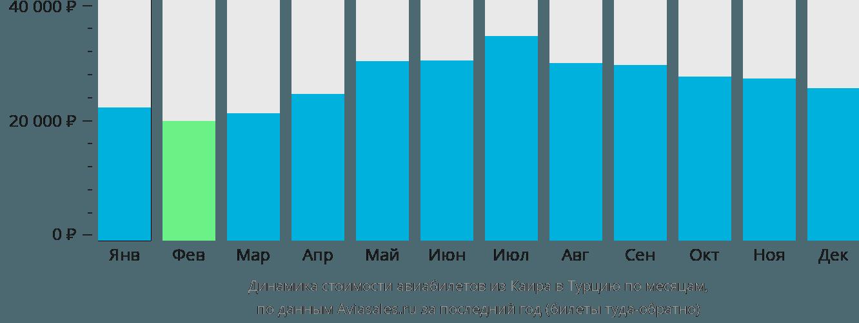Динамика стоимости авиабилетов из Каира в Турцию по месяцам