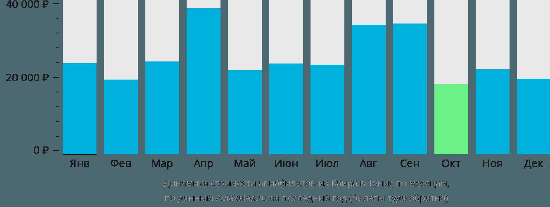 Динамика стоимости авиабилетов из Каира в Тунис по месяцам
