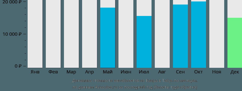 Динамика стоимости авиабилетов из Каира в Табук по месяцам