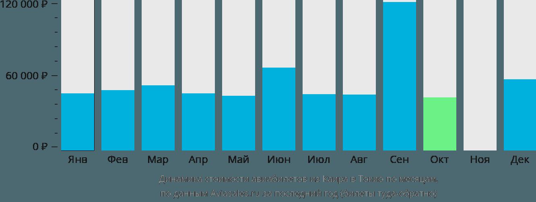 Динамика стоимости авиабилетов из Каира в Токио по месяцам