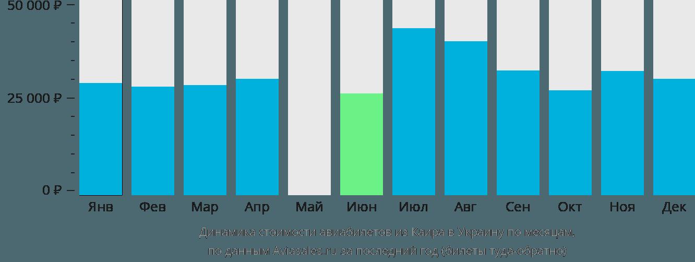 Динамика стоимости авиабилетов из Каира в Украину по месяцам