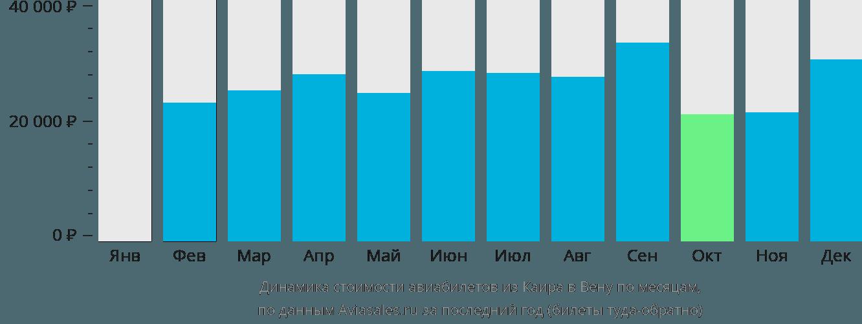 Динамика стоимости авиабилетов из Каира в Вену по месяцам