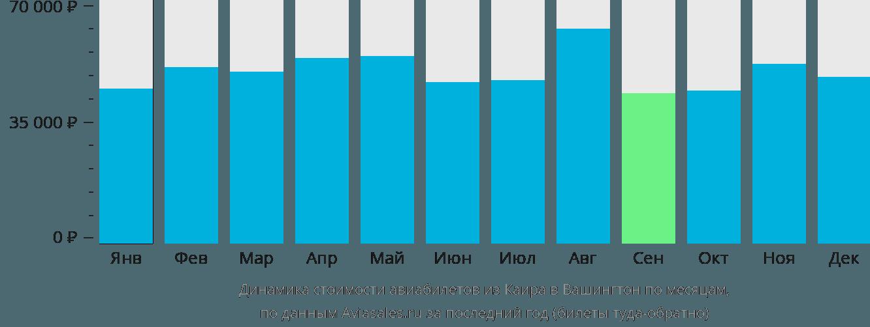 Динамика стоимости авиабилетов из Каира в Вашингтон по месяцам