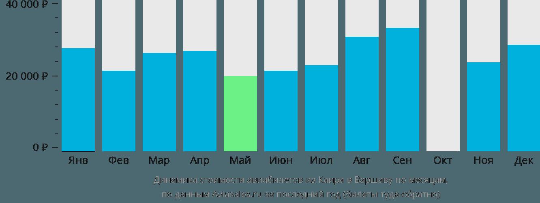 Динамика стоимости авиабилетов из Каира в Варшаву по месяцам