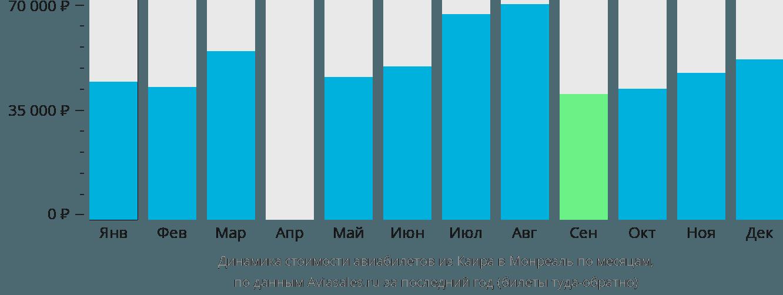 Динамика стоимости авиабилетов из Каира в Монреаль по месяцам