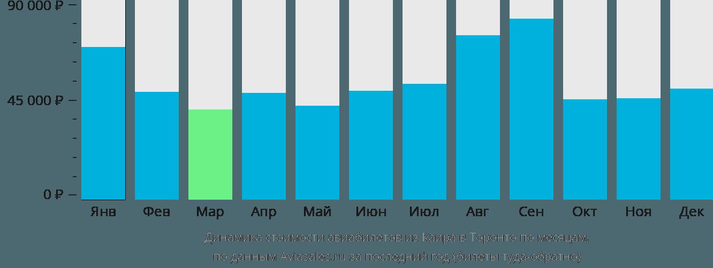 Динамика стоимости авиабилетов из Каира в Торонто по месяцам
