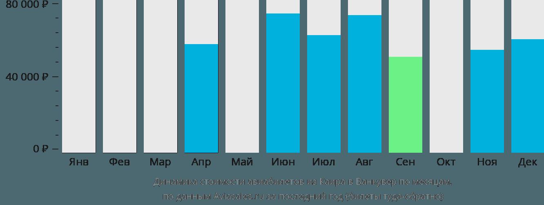Динамика стоимости авиабилетов из Каира в Ванкувер по месяцам
