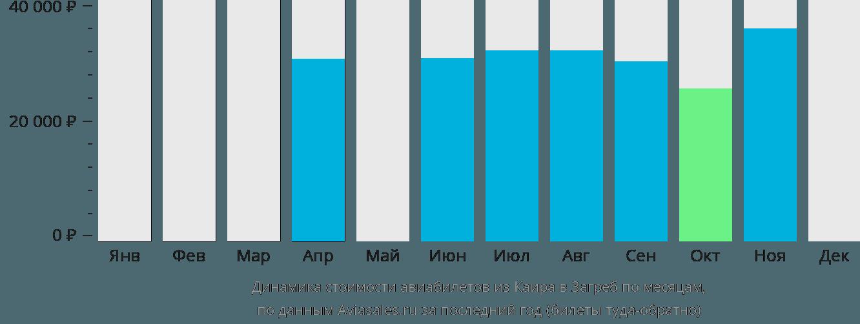 Динамика стоимости авиабилетов из Каира в Загреб по месяцам