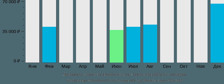 Динамика стоимости авиабилетов из Каира в Занзибар по месяцам