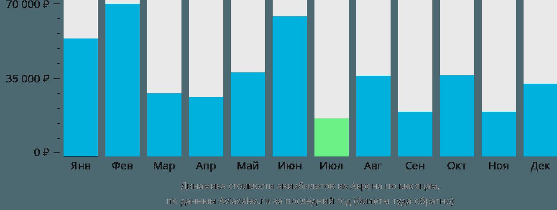 Динамика стоимости авиабилетов из Акрона по месяцам