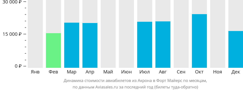 Динамика стоимости авиабилетов из Акрона в Форт Майерс по месяцам