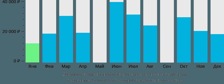 Динамика стоимости авиабилетов из Акрона в Хьюстон по месяцам