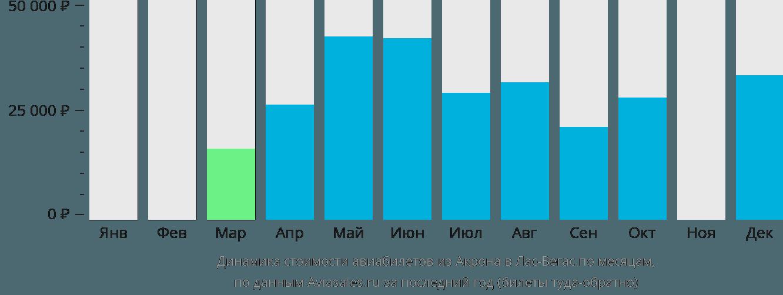 Динамика стоимости авиабилетов из Акрона в Лас-Вегас по месяцам
