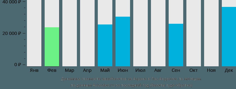 Динамика стоимости авиабилетов из Акрона в Лос-Анджелес по месяцам